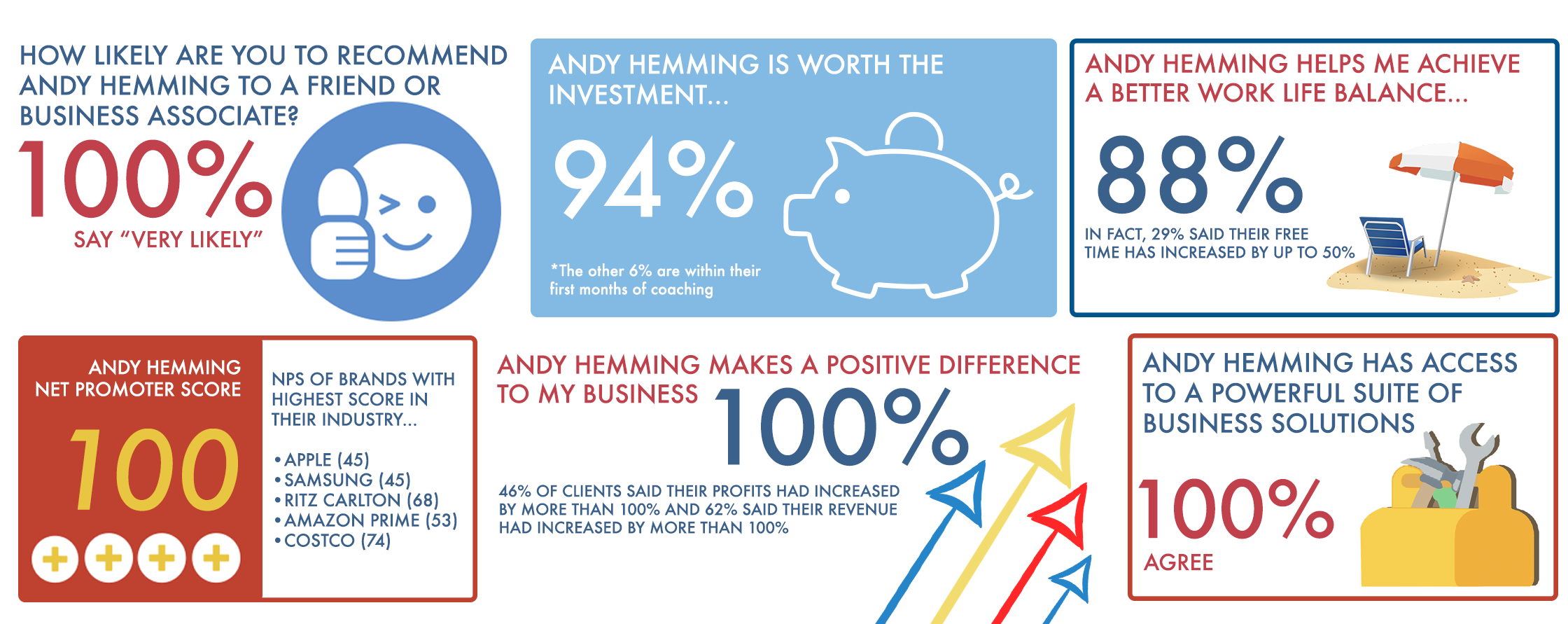 Andy Hemming Business Coach Online NPS Client Feedback Infographic